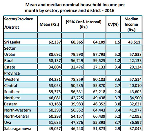 Large Gap In Household Incomes Between Sri Lanka's Urban