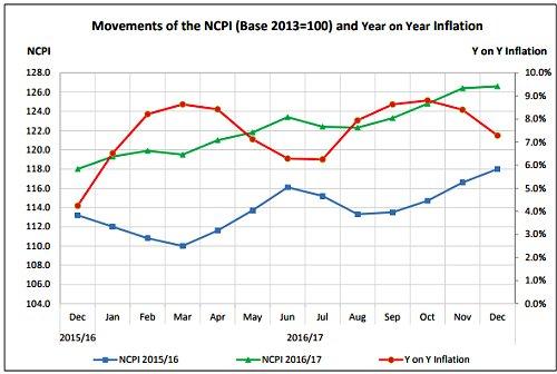 inflation in srilanka