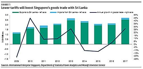 Sri lanka sri lanka singapore free trade agreement ls credit moodys expect that the slsfta will support growth in bilateral trade platinumwayz