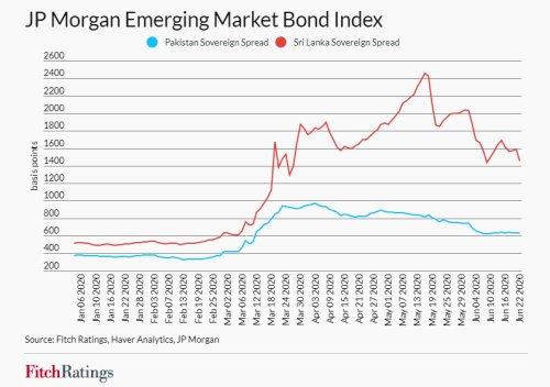 JP Morgan Emerging Market Bond Index