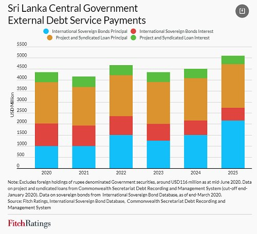 Sri Lanka Central Government External Debt Service Payments